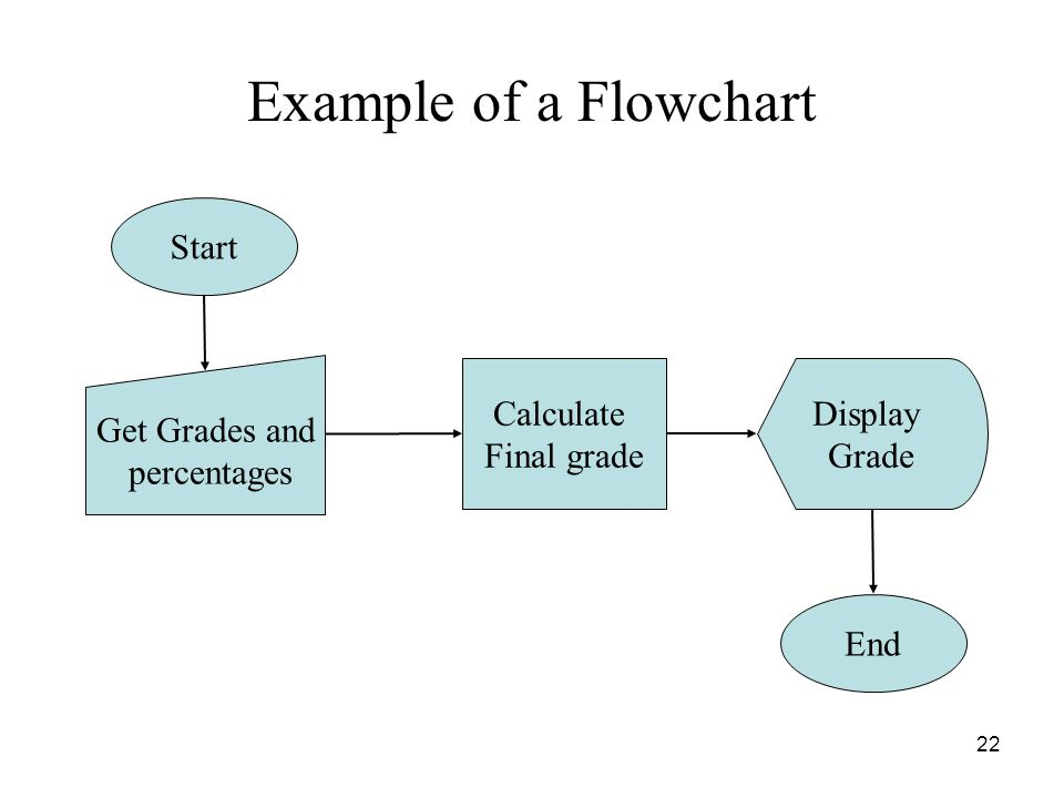 Example of a Flowchart Start Get Grades and percentages Calculate