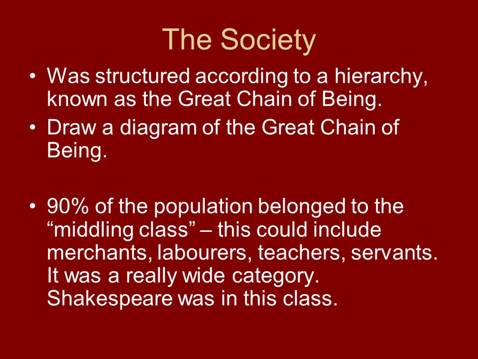 The Society Was structured according to a hierarchy, known as the Great Chain of Being. Draw a diagram of the Great Chain of Being.