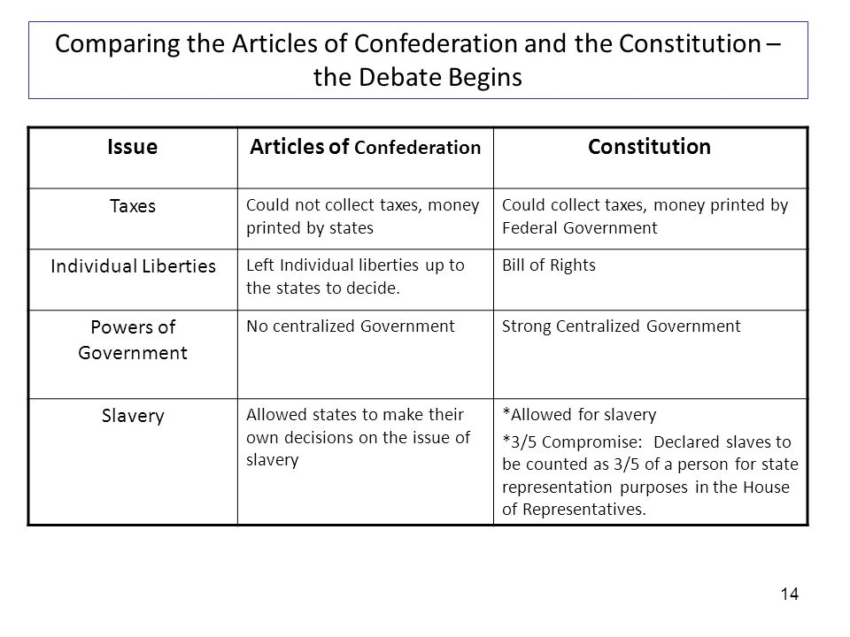 articles of confederation perspective and encounters They expected some reform of the articles, and congress expects the same thing, that is, the confederation congress endorses the meeting but expects amendments to be added they don't expect what they got: a total overhaul of the whole system, throwing out the articles, and a new constitution.