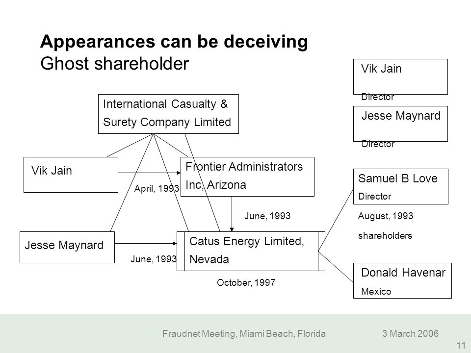 Appearances can be deceiving Ghost shareholder
