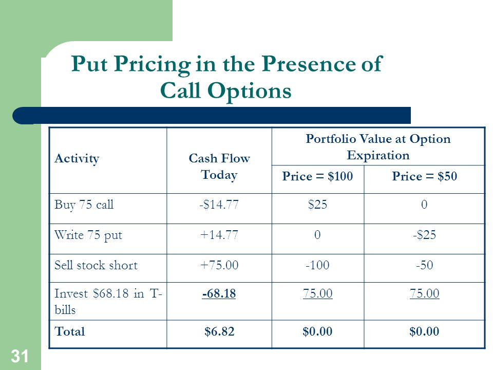 Put Pricing in the Presence of Call Options