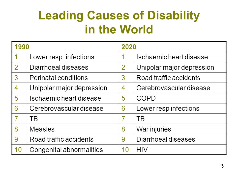 Leading Causes of Disability in the World