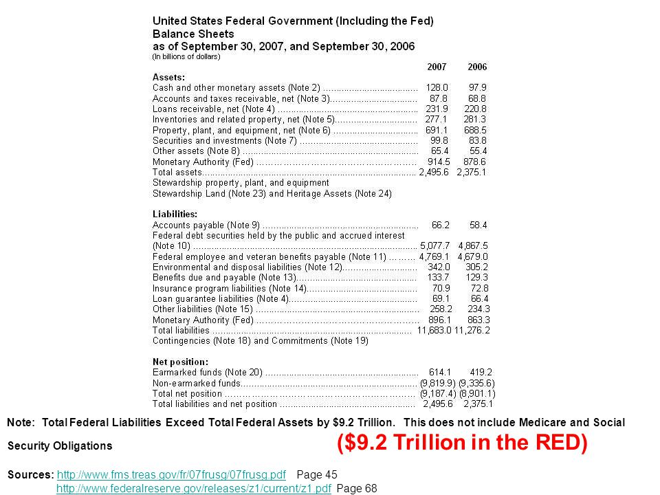 Note: Total Federal Liabilities Exceed Total Federal Assets by $9