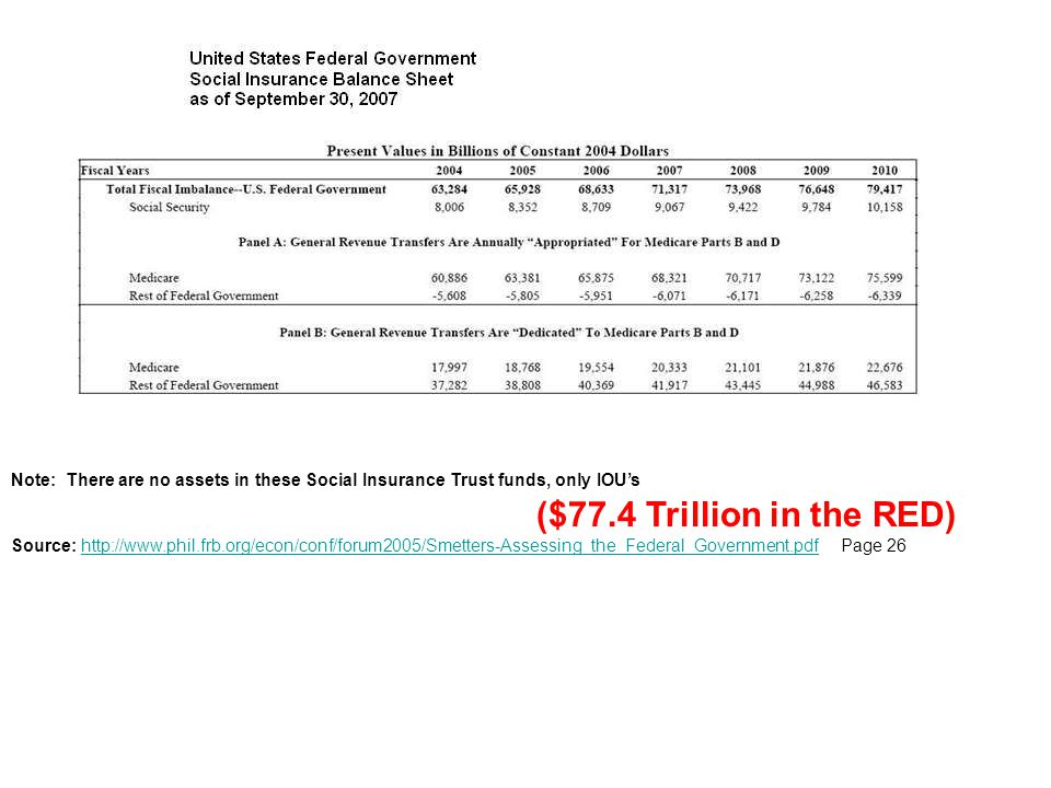 Note: There are no assets in these Social Insurance Trust funds, only IOU's ($77.4 Trillion in the RED) Source: http://www.phil.frb.org/econ/conf/forum2005/Smetters-Assessing_the_Federal_Government.pdf Page 26