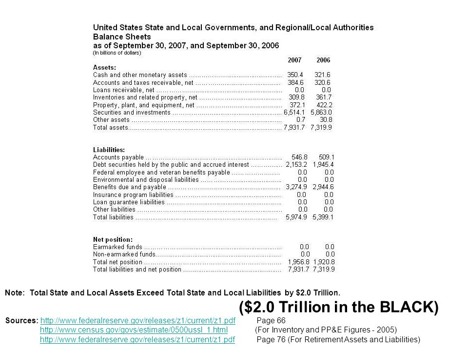 Note: Total State and Local Assets Exceed Total State and Local Liabilities by $2.0 Trillion.