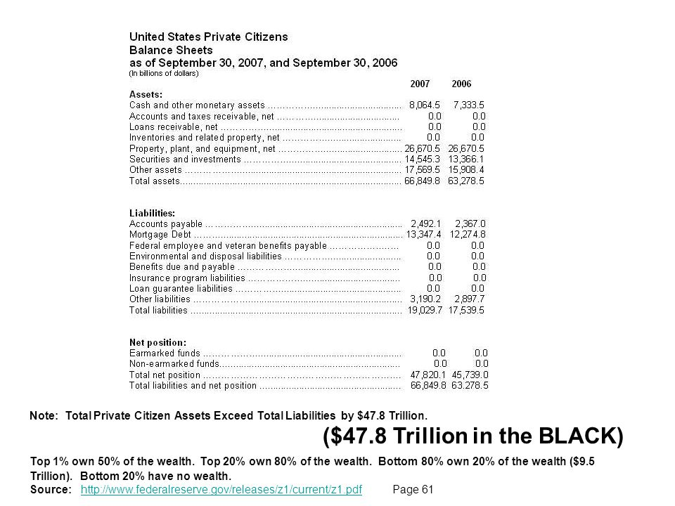 ($47.8 Trillion in the BLACK)
