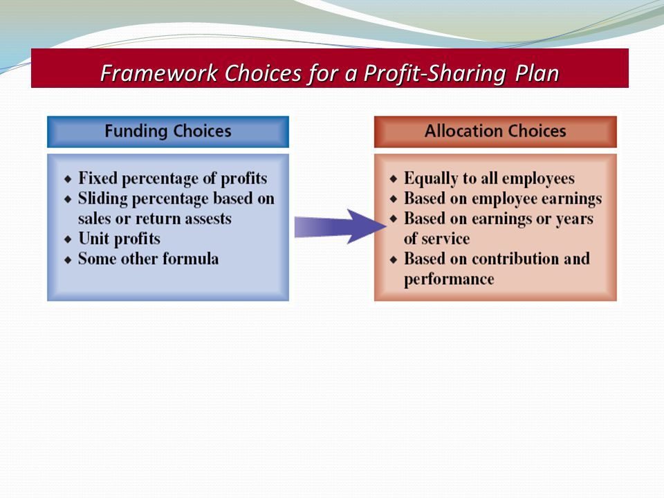 Framework Choices for a Profit-Sharing Plan