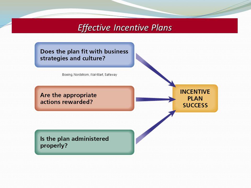 Effective Incentive Plans
