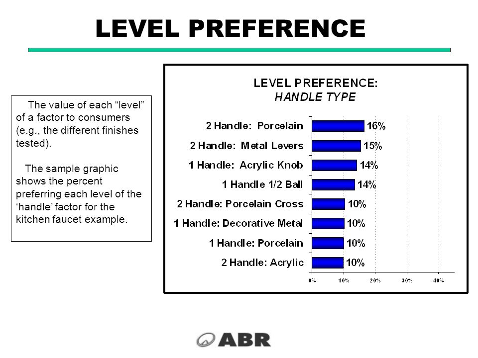 LEVEL PREFERENCE The value of each level of a factor to consumers (e.g., the different finishes tested).