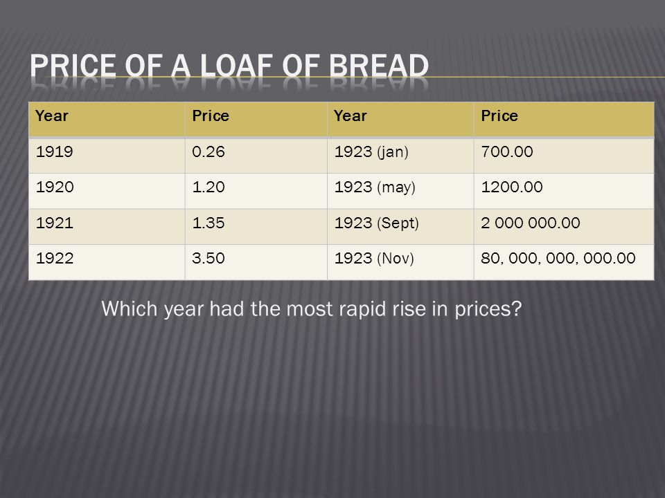 Which year had the most rapid rise in prices