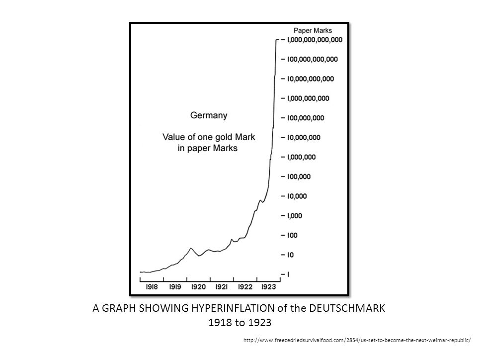 A GRAPH SHOWING HYPERINFLATION of the DEUTSCHMARK 1918 to 1923