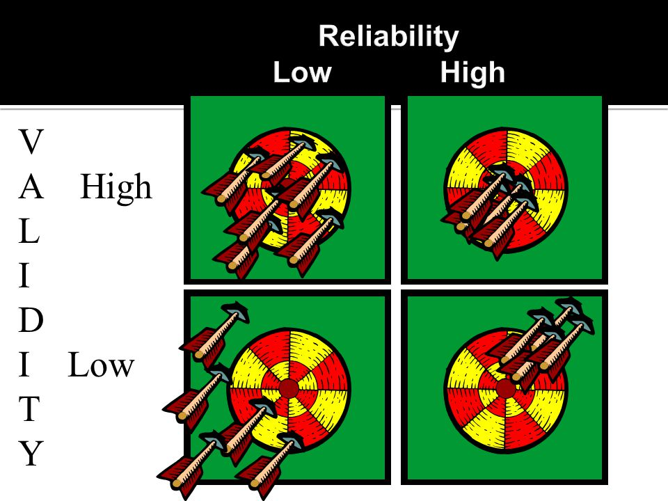 Reliability Low High V A High L I D I Low T Y