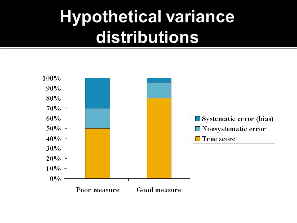 Hypothetical variance distributions