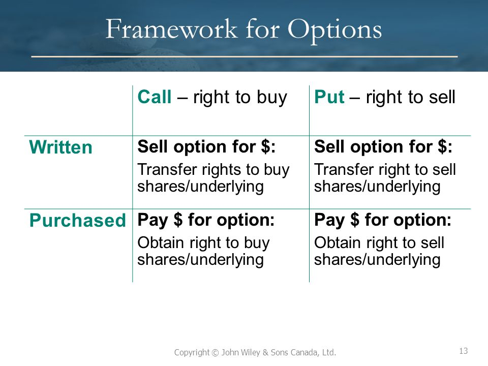 Framework for Options Call – right to buy Put – right to sell Written