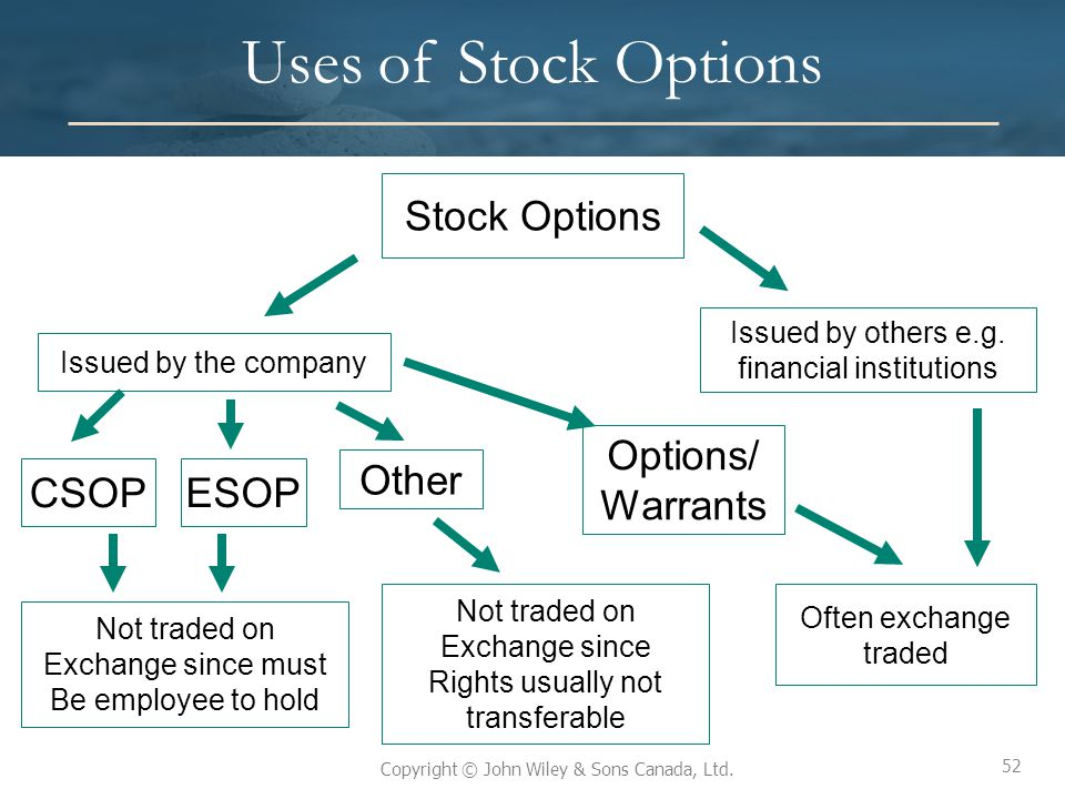 Iso vs non qualified stock options