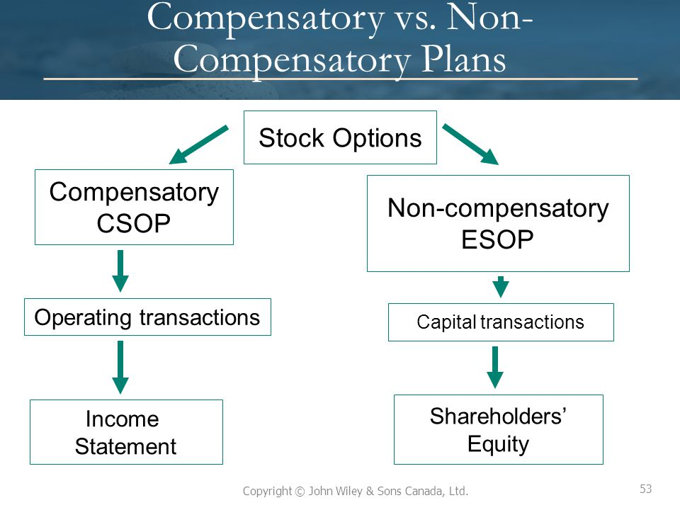 Non compensatory stock options