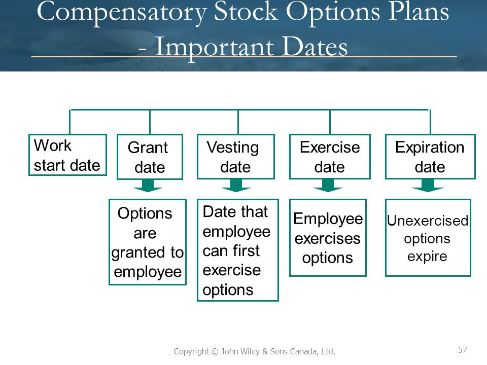 Compensatory Stock Options Plans - Important Dates