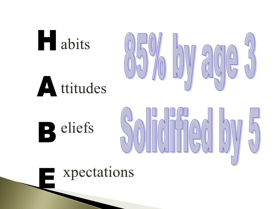 abits 85% by age 3 Solidified by 5 ttitudes HABE eliefs xpectations