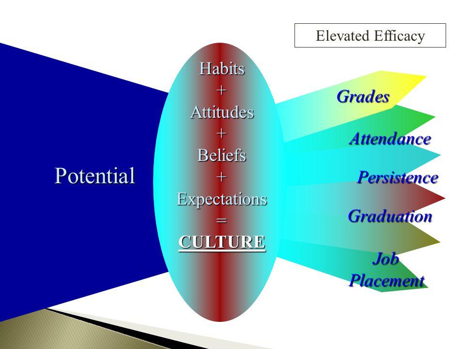 Potential Habits + Attitudes Grades Beliefs Expectations Attendance =