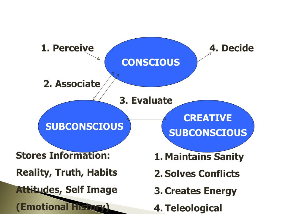 CONSCIOUS 1. Perceive. 4. Decide. 2. Associate. 3. Evaluate. SUBCONSCIOUS. CREATIVE. SUBCONSCIOUS.