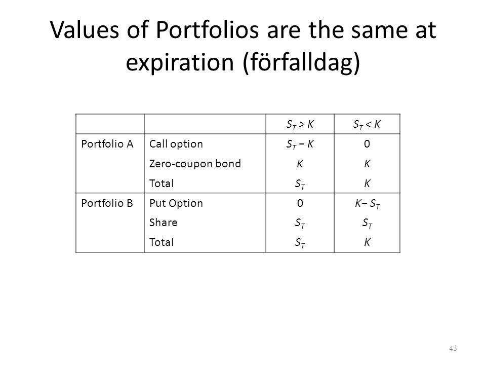 Values of Portfolios are the same at expiration (förfalldag)
