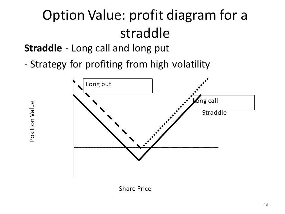 Option Value: profit diagram for a straddle