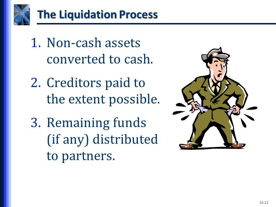 The Liquidation Process