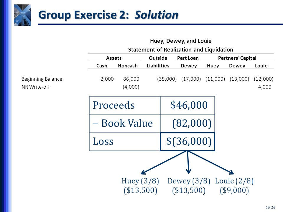 Group Exercise 2: Solution