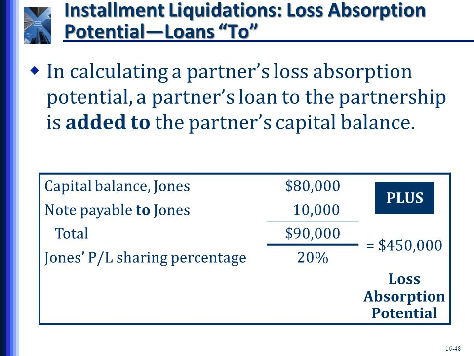 Installment Liquidations: Loss Absorption Potential—Loans To
