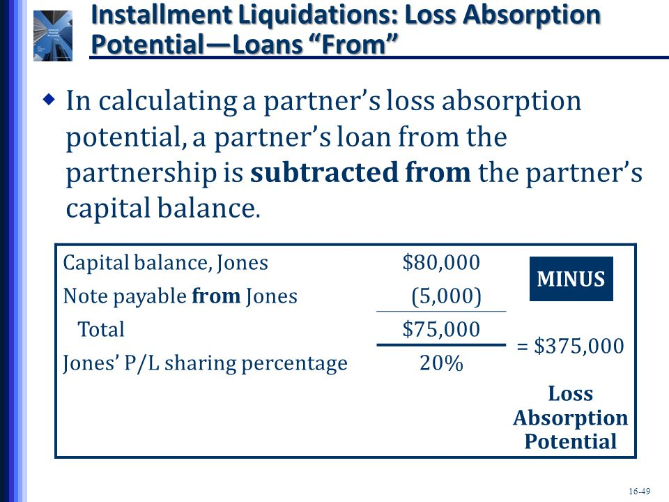 Installment Liquidations: Loss Absorption Potential—Loans From