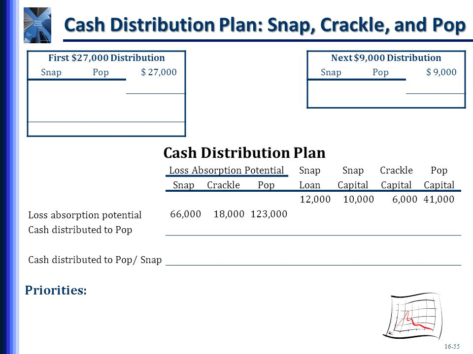 Cash Distribution Plan: Snap, Crackle, and Pop