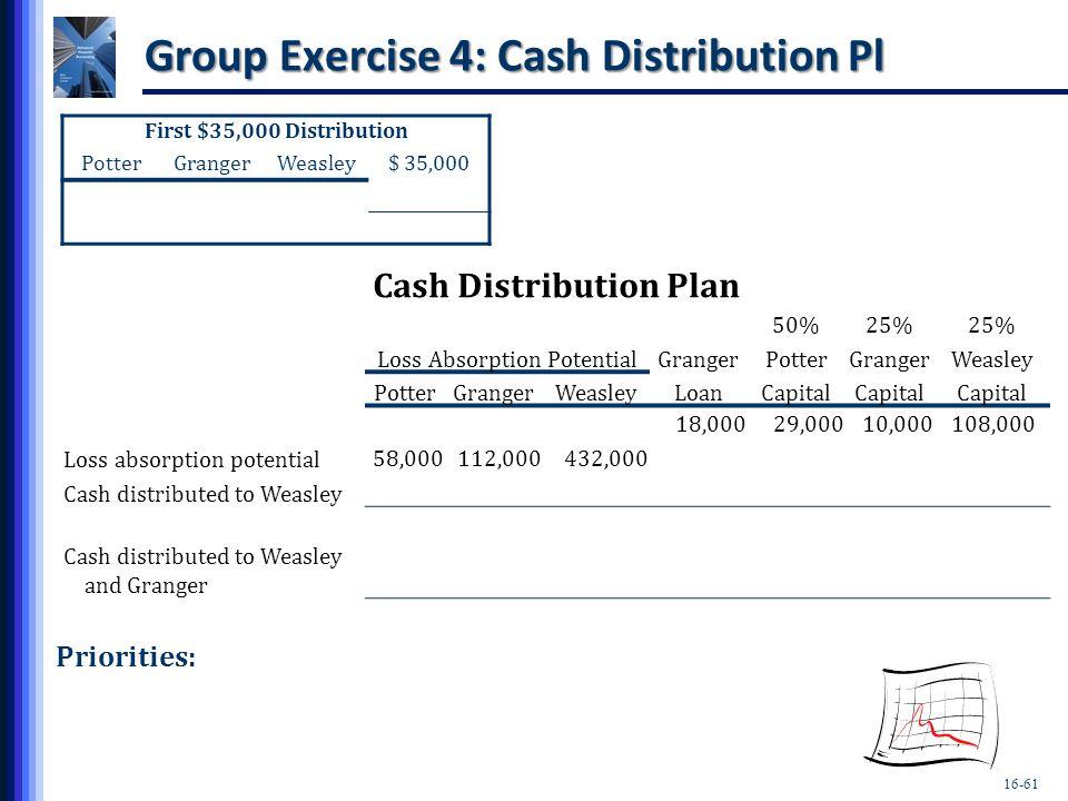 Group Exercise 4: Cash Distribution Pl