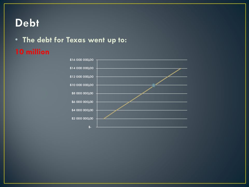 Debt The debt for Texas went up to: 10 million