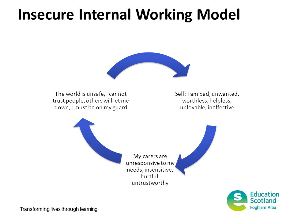 Insecure Internal Working Model