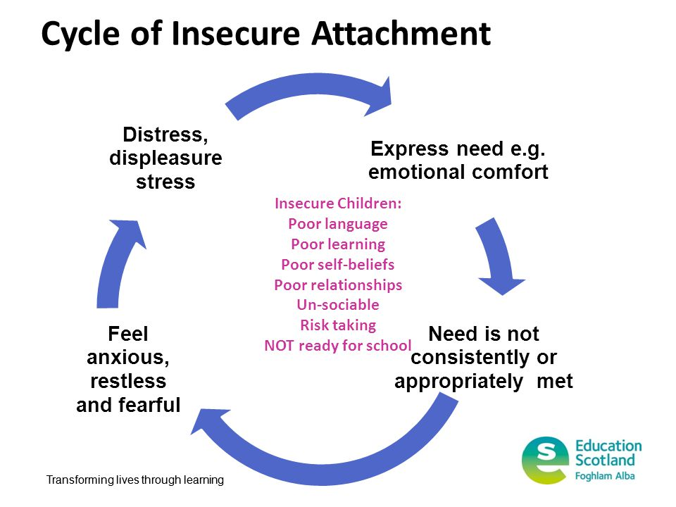 Cycle of Insecure Attachment