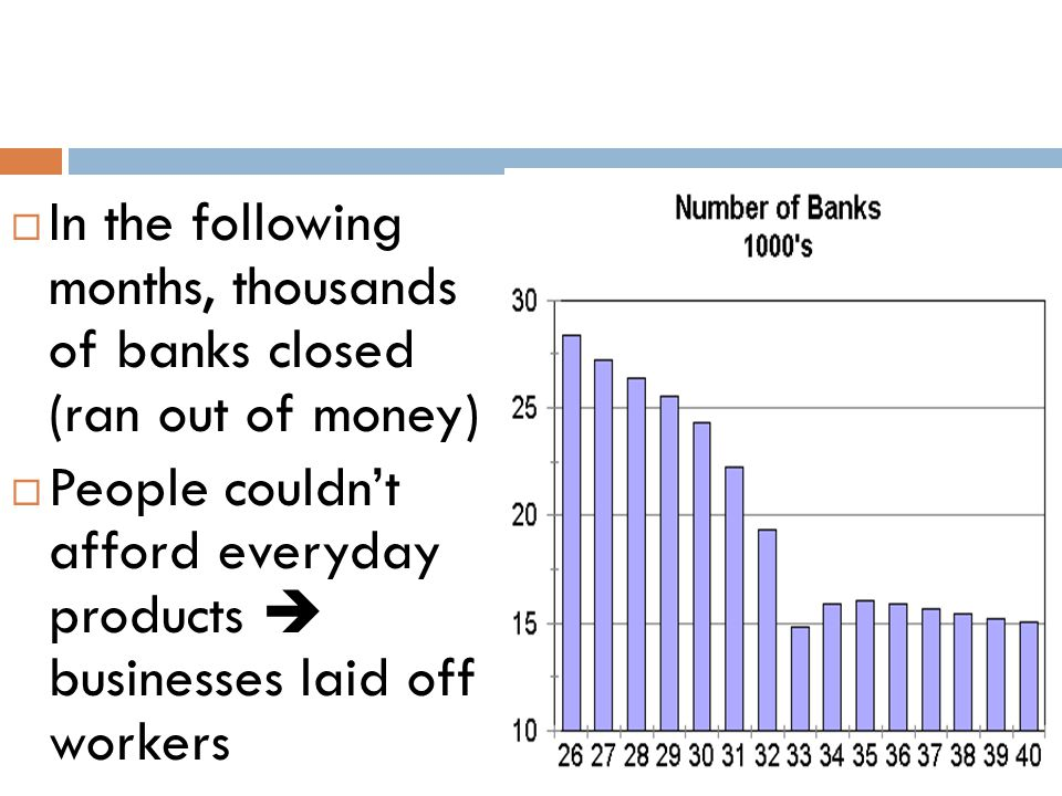 In the following months, thousands of banks closed (ran out of money)