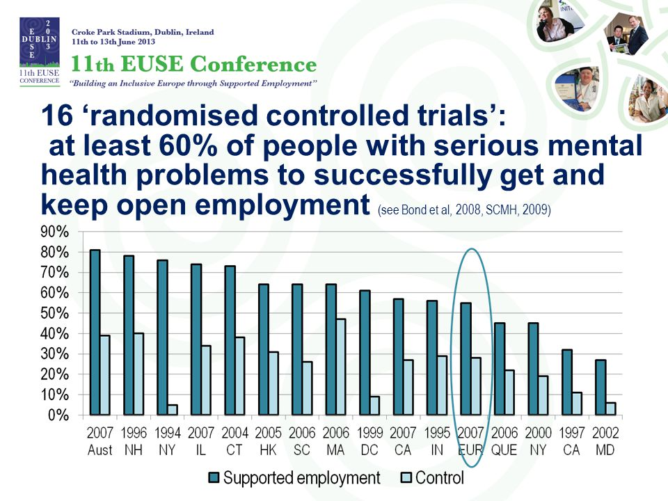 16 'randomised controlled trials': at least 60% of people with serious mental health problems to successfully get and keep open employment (see Bond et al, 2008, SCMH, 2009)