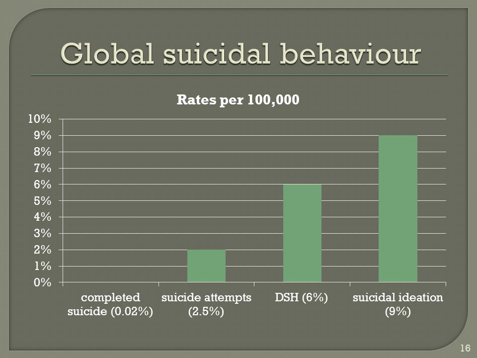 Global suicidal behaviour