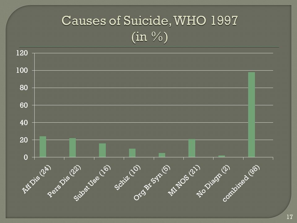 Causes of Suicide, WHO 1997 (in %)
