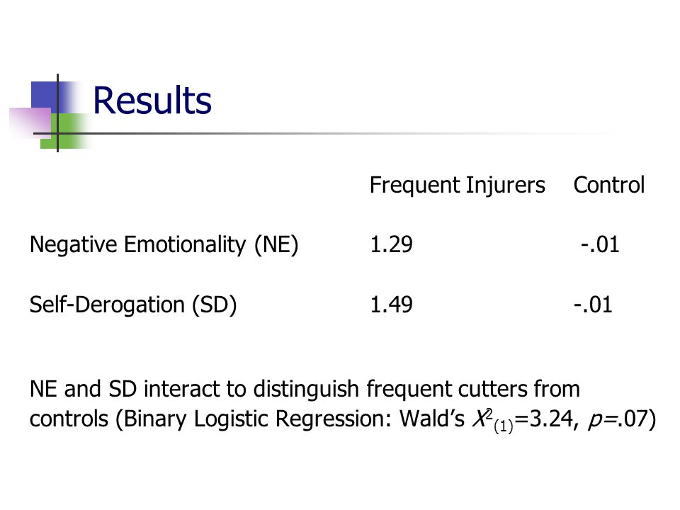 Results Negative Emotionality (NE) 1.29 -.01