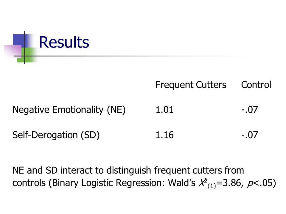 Results Negative Emotionality (NE) 1.01 -.07