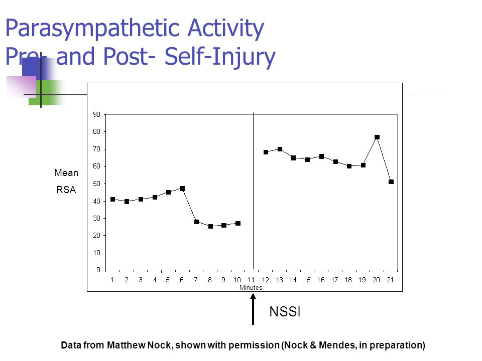 Parasympathetic Activity Pre- and Post- Self-Injury