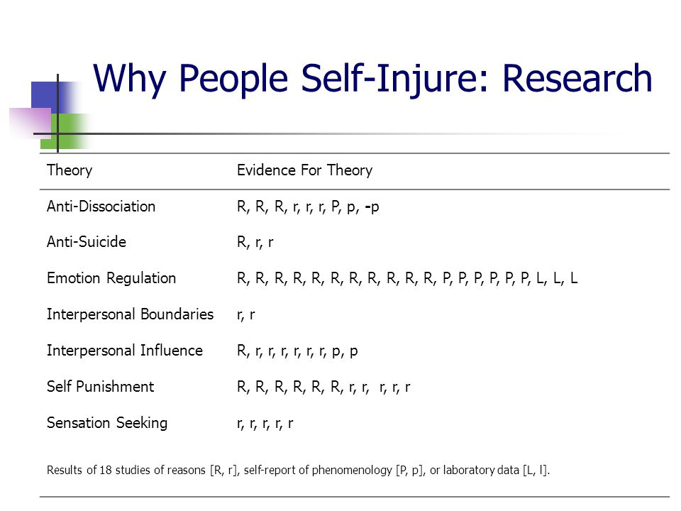 Why People Self-Injure: Research