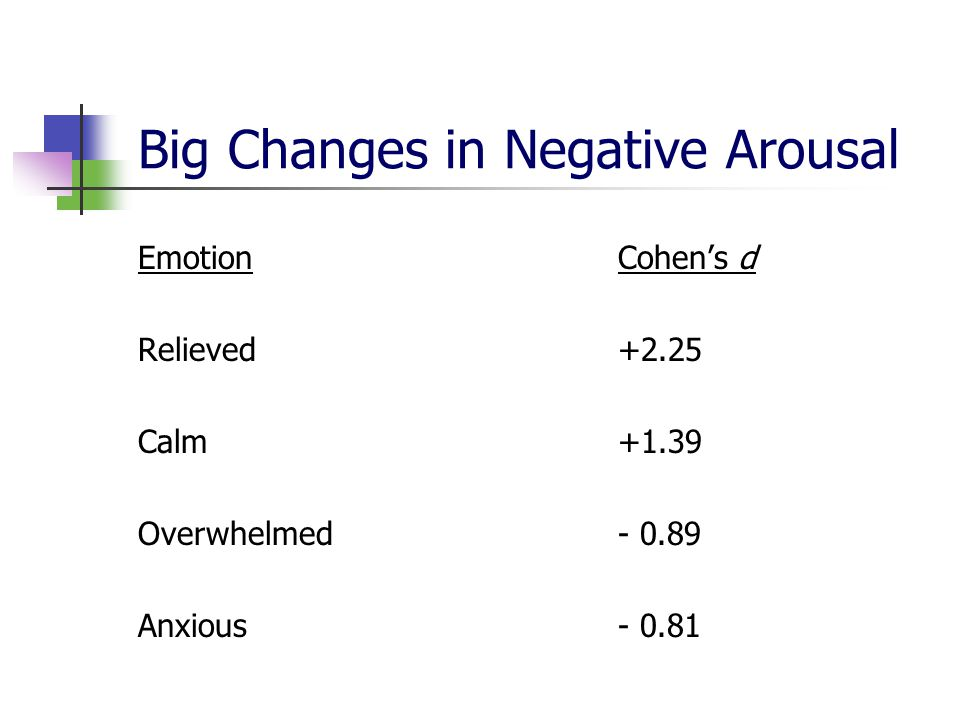 Big Changes in Negative Arousal