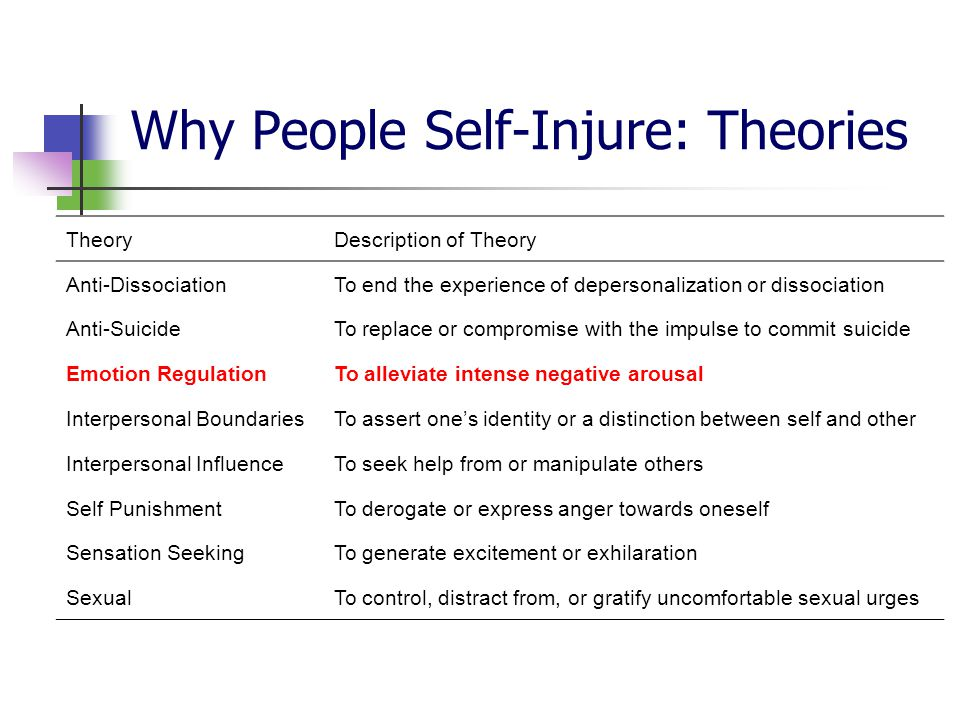 Why People Self-Injure: Theories