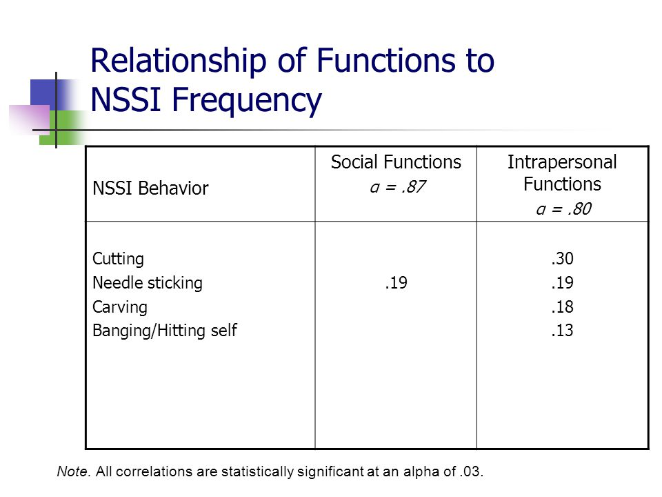 Relationship of Functions to NSSI Frequency