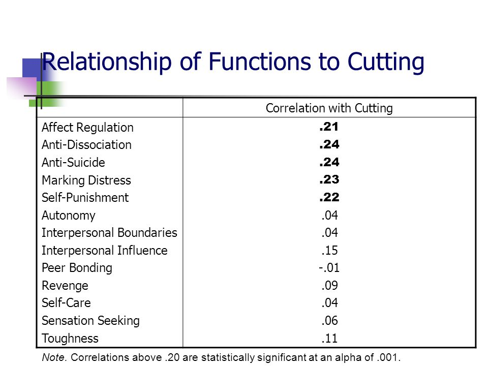 Relationship of Functions to Cutting
