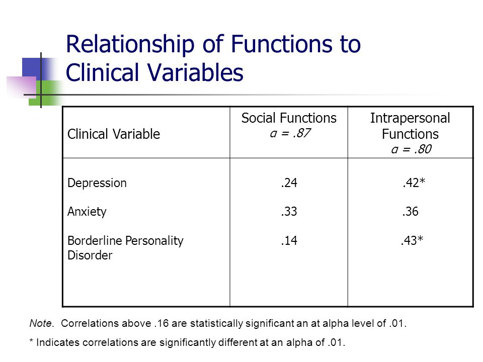 Relationship of Functions to Clinical Variables