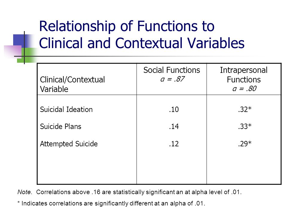 Relationship of Functions to Clinical and Contextual Variables