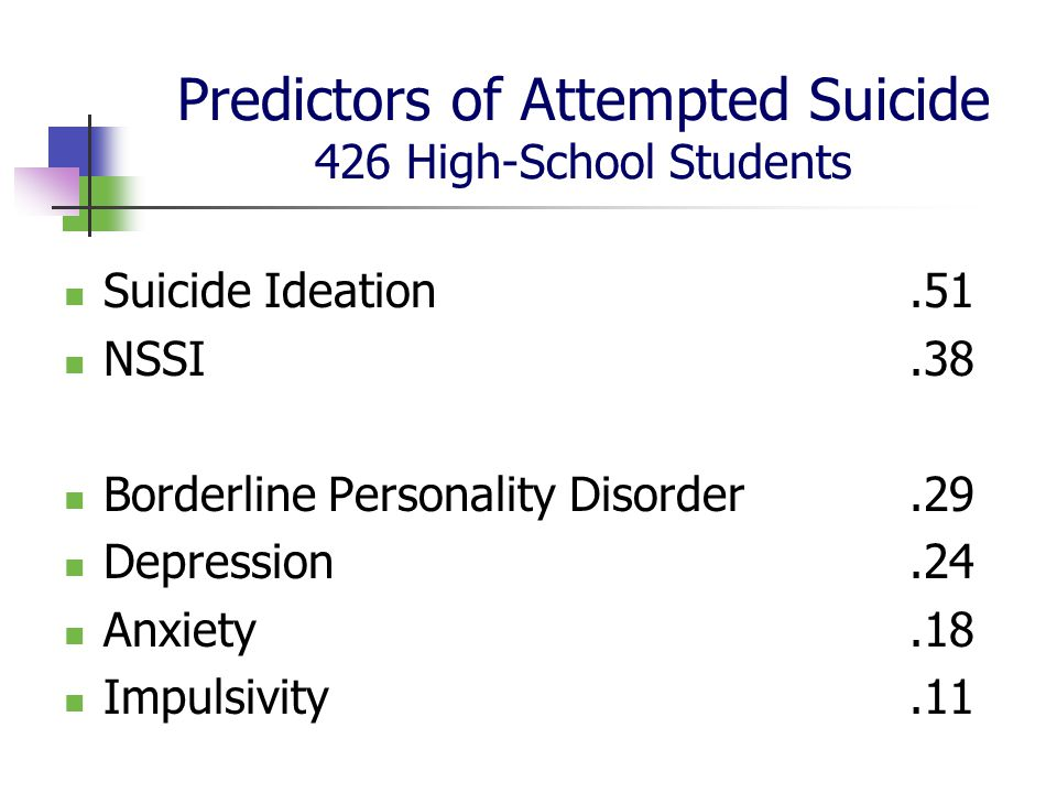 Predictors of Attempted Suicide 426 High-School Students